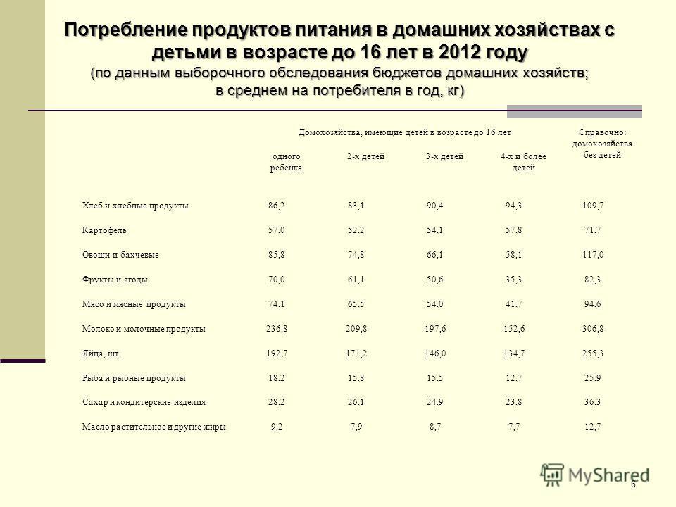 6 Потребление продуктов питания в домашних хозяйствах с детьми в возрасте до 16 лет в 2012 году (по данным выборочного обследования бюджетов домашних хозяйств; в среднем на потребителя в год, кг) Домохозяйства, имеющие детей в возрасте до 16 летСправ