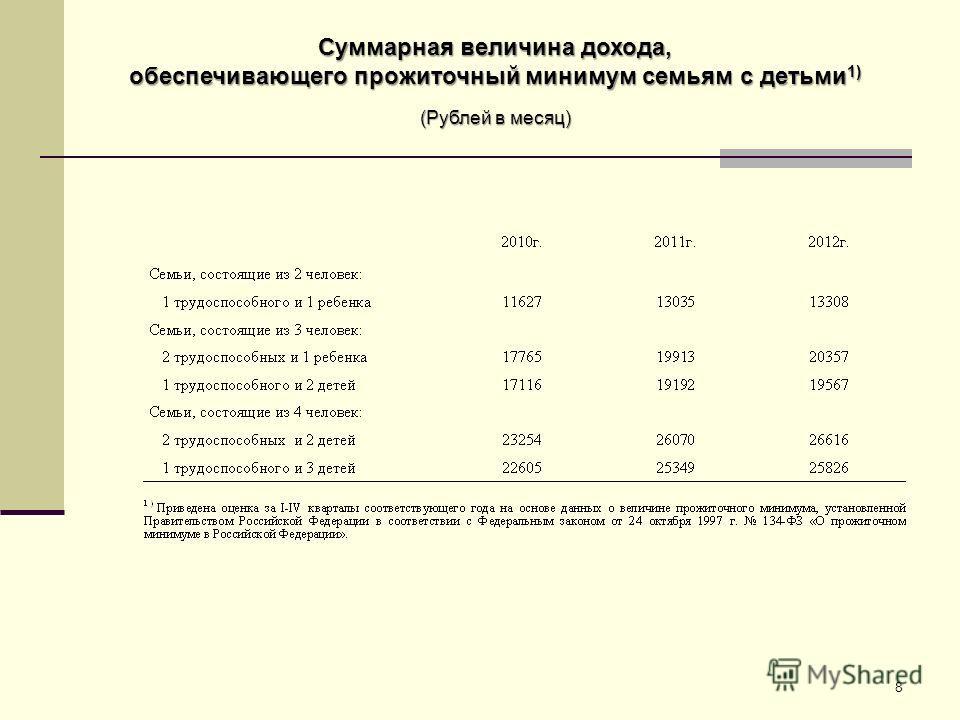 8 Суммарная величина дохода, обеспечивающего прожиточный минимум семьям с детьми 1) (Рублей в месяц)