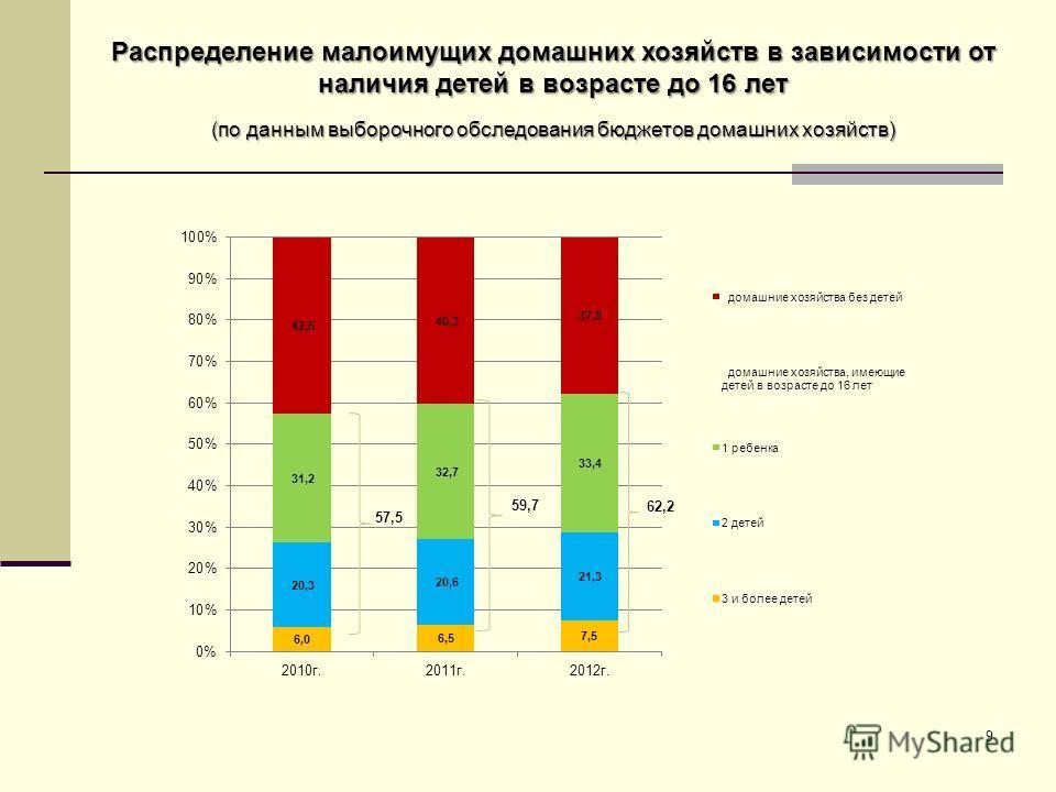 Распределение малоимущих домашних хозяйств в зависимости от наличия детей в возрасте до 16 лет (по данным выборочного обследования бюджетов домашних хозяйств) 9