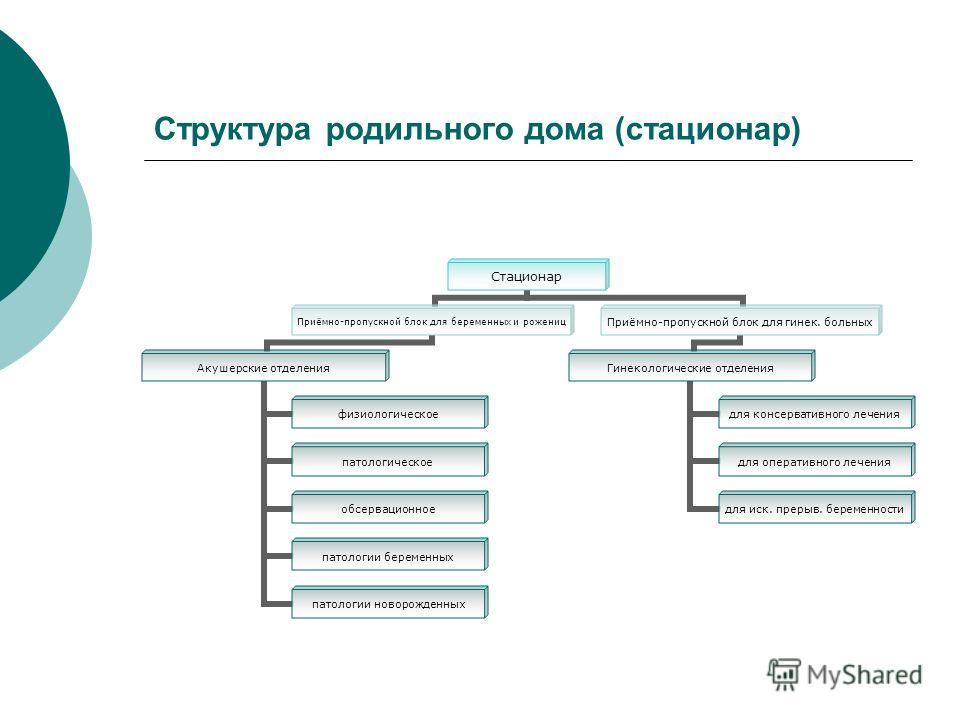 Структура родильного дома (стационар) Стационар Приёмно-пропускной блок для беременных и рожениц Акушерские отделения физиологическое патологическое обсервационное патологии беременных патологии новорожденных Приёмно-пропускной блок для гинек. больны