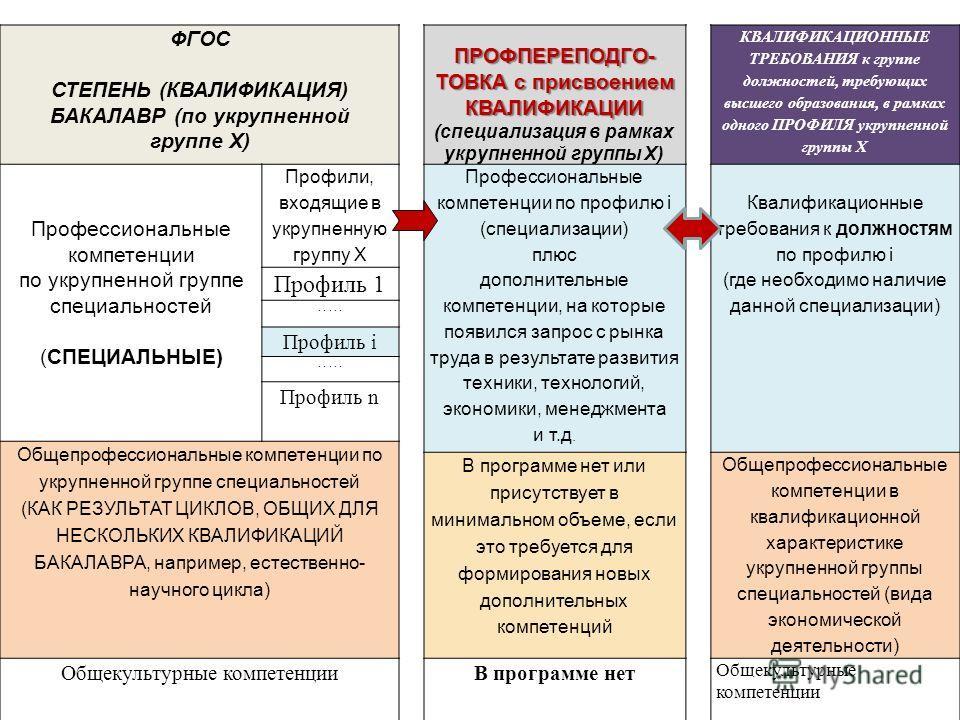 ФГОС СТЕПЕНЬ (КВАЛИФИКАЦИЯ) БАКАЛАВР (по укрупненной группе Х) ПРОФПЕРЕПОДГО- ТОВКА с присвоением КВАЛИФИКАЦИИ (специализация в рамках укрупненной группы Х) КВАЛИФИКАЦИОННЫЕ ТРЕБОВАНИЯ к группе должностей, требующих высшего образования, в рамках одно