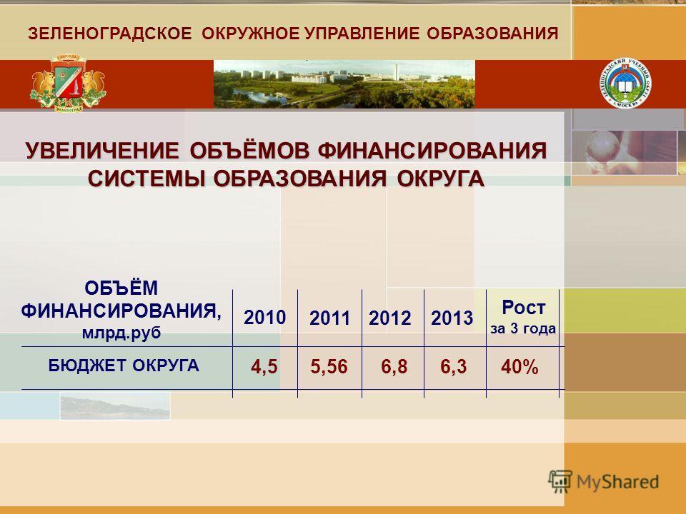 УВЕЛИЧЕНИЕ ОБЪЁМОВ ФИНАНСИРОВАНИЯ СИСТЕМЫ ОБРАЗОВАНИЯ ОКРУГА ОБЪЁМ ФИНАНСИРОВАНИЯ, млрд.руб 2010 БЮДЖЕТ ОКРУГА 201120122013 4,55,566,86,340% Рост за 3 года ЗЕЛЕНОГРАДСКОЕ ОКРУЖНОЕ УПРАВЛЕНИЕ ОБРАЗОВАНИЯ