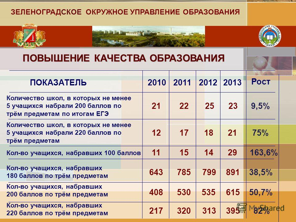 ПОВЫШЕНИЕ КАЧЕСТВА ОБРАЗОВАНИЯ ПОКАЗАТЕЛЬ Количество школ, в которых не менее 5 учащихся набрали 200 баллов по трём предметам по итогам ЕГЭ 201020112012 12171821 Количество школ, в которых не менее 5 учащихся набрали 220 баллов по трём предметам Кол-