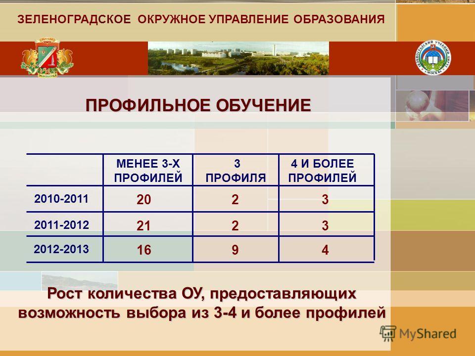 ПРОФИЛЬНОЕ ОБУЧЕНИЕ МЕНЕЕ 3-Х ПРОФИЛЕЙ 3 ПРОФИЛЯ 4 И БОЛЕЕ ПРОФИЛЕЙ 2010-2011 2011-2012 2012-2013 20 21 16 2 2 9 3 3 4 ЗЕЛЕНОГРАДСКОЕ ОКРУЖНОЕ УПРАВЛЕНИЕ ОБРАЗОВАНИЯ Рост количества ОУ, предоставляющих возможность выбора из 3-4 и более профилей