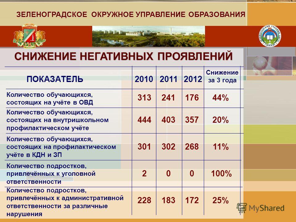 СНИЖЕНИЕ НЕГАТИВНЫХ ПРОЯВЛЕНИЙ ПОКАЗАТЕЛЬ Количество обучающихся, состоящих на учёте в ОВД 201020112012 ЗЕЛЕНОГРАДСКОЕ ОКРУЖНОЕ УПРАВЛЕНИЕ ОБРАЗОВАНИЯ 31324117644% Снижение за 3 года Количество обучающихся, состоящих на внутришкольном профилактическо