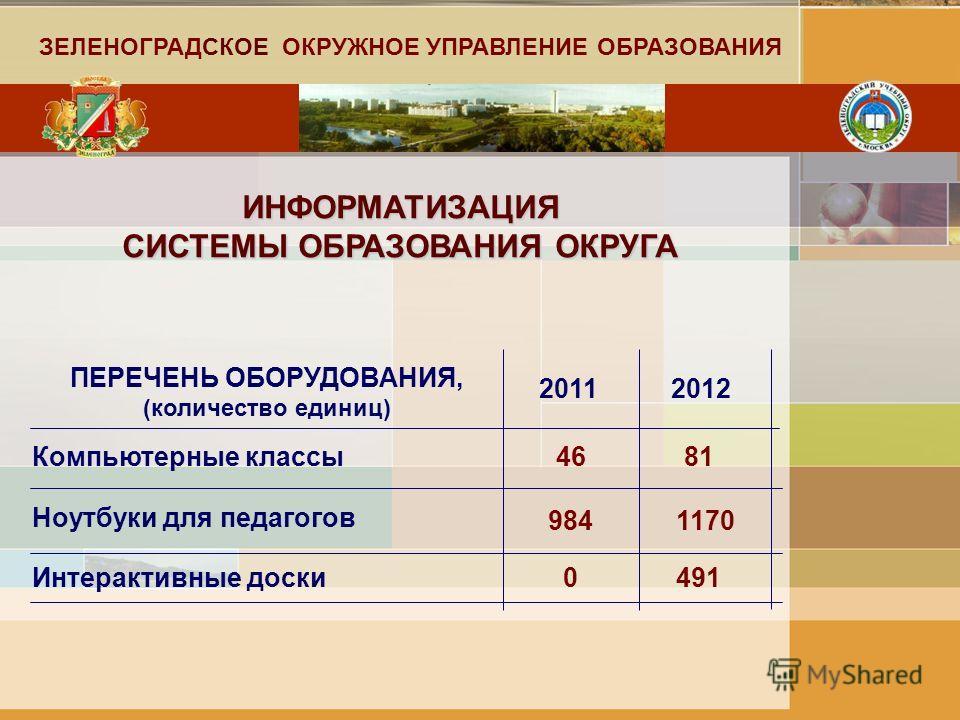 ИНФОРМАТИЗАЦИЯ СИСТЕМЫ ОБРАЗОВАНИЯ ОКРУГА ПЕРЕЧЕНЬ ОБОРУДОВАНИЯ, (количество единиц) Компьютерные классы 20112012 4681 Ноутбуки для педагогов Интерактивные доски 9841170 0491 ЗЕЛЕНОГРАДСКОЕ ОКРУЖНОЕ УПРАВЛЕНИЕ ОБРАЗОВАНИЯ