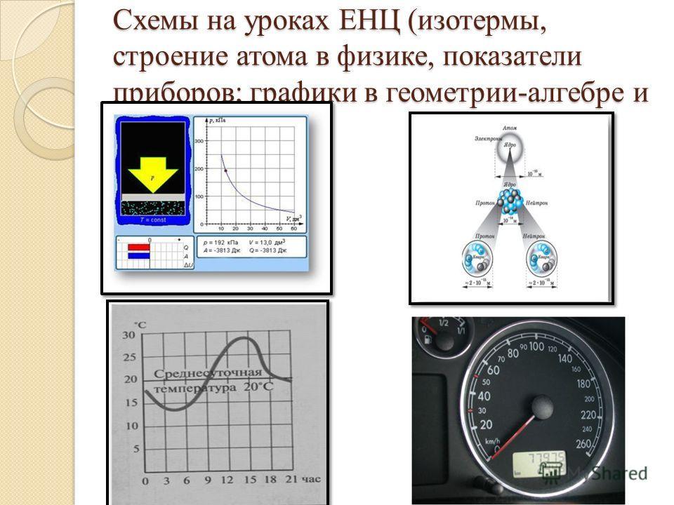 Схемы на уроках ЕНЦ (изотермы, строение атома в физике, показатели приборов; графики в геометрии-алгебре и др..)