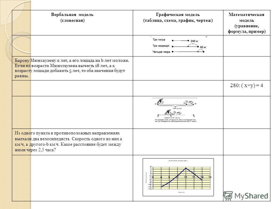 Вербальная модель (словесная) Графическая модель (таблица, схема, график, чертеж) Математическая модель (уравнение, формула, пример) Барону Мюнхаузену а лет, а его лошадь на b лет моложе. Если из возраста Мюнхгаузена вычесть 18 лет, а к возрасту лоша
