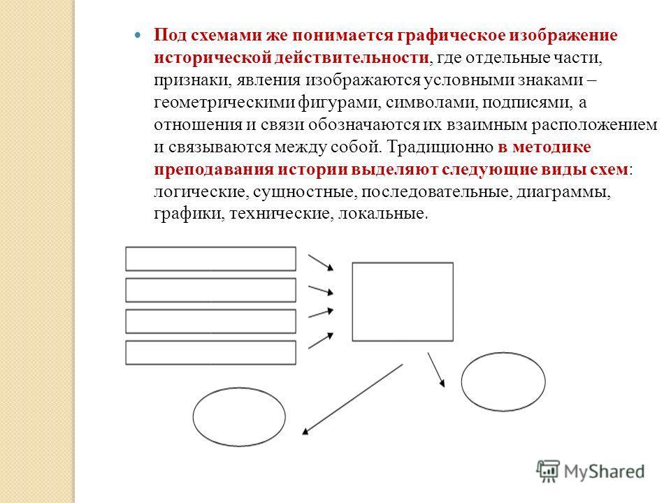 Под схемами же понимается графическое изображение исторической действительности, где отдельные части, признаки, явления изображаются условными знаками – геометрическими фигурами, символами, подписями, а отношения и связи обозначаются их взаимным расп