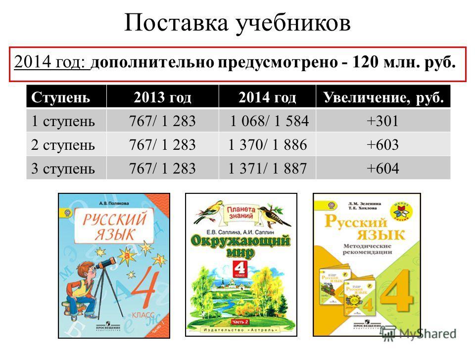 Поставка учебников 2014 год: дополнительно предусмотрено - 120 млн. руб. Ступень2013 год2014 годУвеличение, руб. 1 ступень767/ 1 283 1 068/ 1 584+301 2 ступень767/ 1 2831 370/ 1 886+603 3 ступень767/ 1 2831 371/ 1 887+604