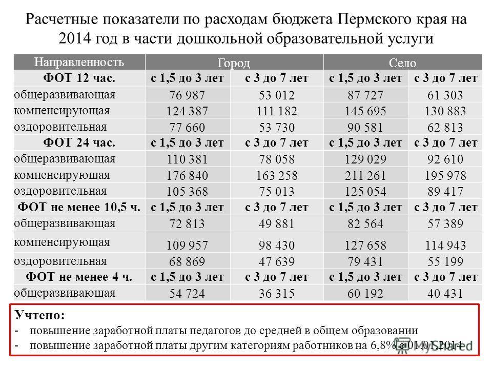 Расчетные показатели по расходам бюджета Пермского края на 2014 год в части дошкольной образовательной услуги Направленность ГородСело ФОТ 12 час.с 1,5 до 3 летс 3 до 7 летс 1,5 до 3 летс 3 до 7 лет общеразвивающая 76 98753 01287 72761 303 компенсиру
