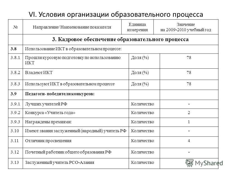 VI. Условия организации образовательного процесса Направление/ Наименование показателя Единица измерения Значение на 2009-2010 учебный год 3. Кадровое обеспечение образовательного процесса 3.8Использование ИКТ в образовательном процессе: 3.8.1Прошли