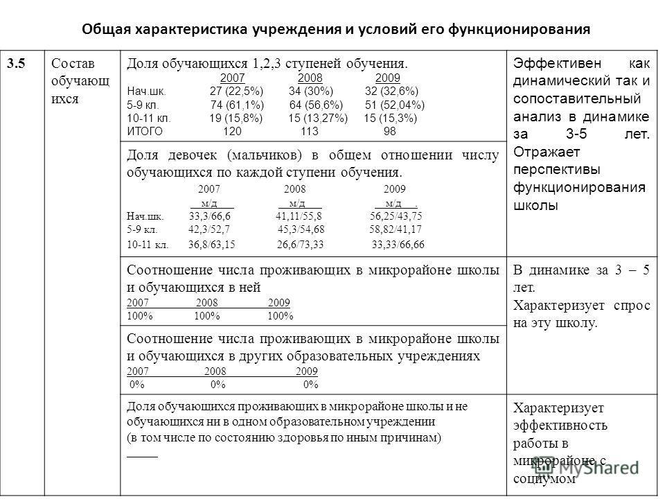 Общая характеристика учреждения и условий его функционирования 3.5Состав обучающ ихся Доля обучающихся 1,2,3 ступеней обучения. 2007 2008 2009 Нач.шк. 27 (22,5%) 34 (30%) 32 (32,6%) 5-9 кл. 74 (61,1%) 64 (56,6%) 51 (52,04%) 10-11 кл. 19 (15,8%) 15 (1