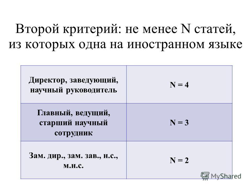 Второй критерий: не менее N статей, из которых одна на иностранном языке Директор, заведующий, научный руководитель N = 4 Главный, ведущий, старший научный сотрудник N = 3 Зам. дир., зам. зав., н.с., м.н.с. N = 2