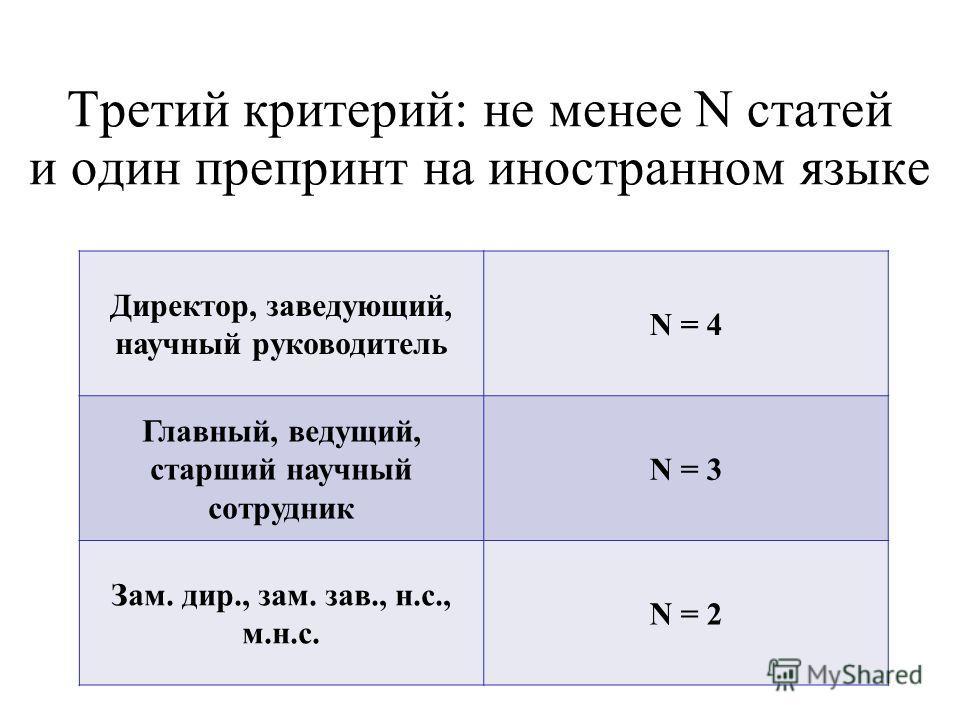 Третий критерий: не менее N статей и один препринт на иностранном языке Директор, заведующий, научный руководитель N = 4 Главный, ведущий, старший научный сотрудник N = 3 Зам. дир., зам. зав., н.с., м.н.с. N = 2