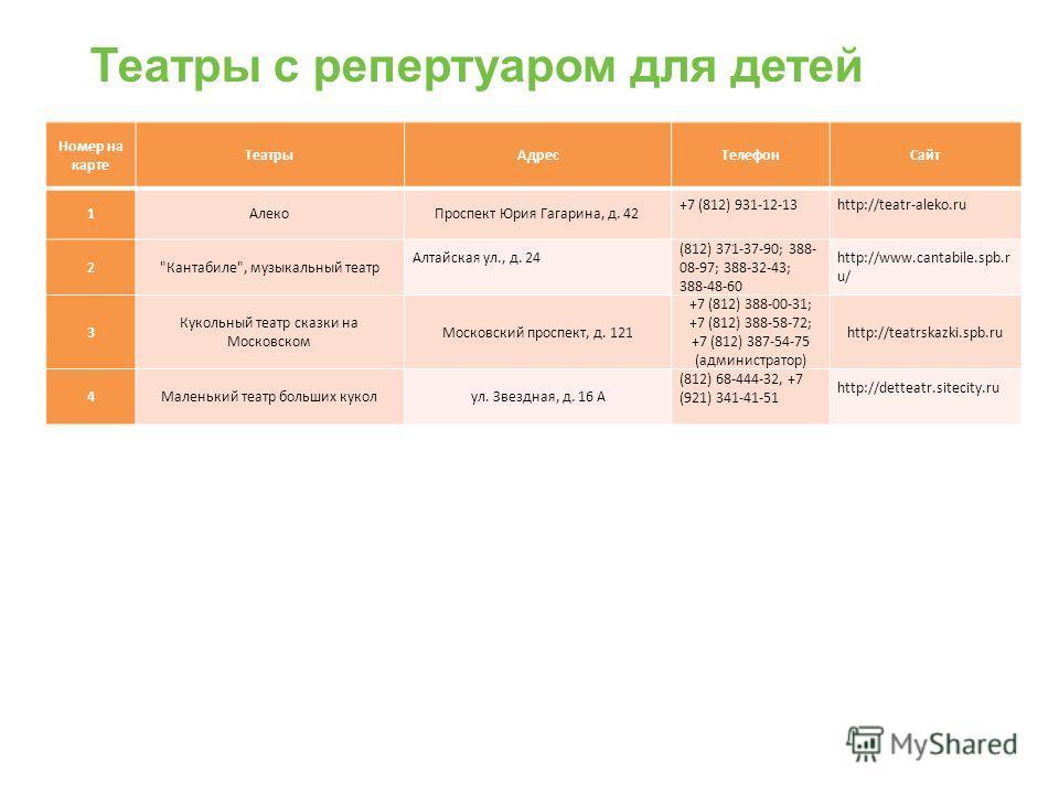 Театры с репертуаром для детей Номер на карте ТеатрыАдресТелефонСайт 1АлекоПроспект Юрия Гагарина, д. 42 +7 (812) 931-12-13 http://teatr-aleko.ru 2