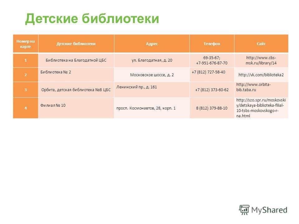 Детские библиотеки Номер на карте Детские библиотекиАдресТелефонСайт 1Библиотека на Благодатной ЦБСул. Благодатная, д. 20 69-35-67; +7-951-676-87-70 http://www.cbs- msk.ru/library/14 2 Библиотека 2 Московское шоссе, д. 2 +7 (812) 727-58-40 http://vk.