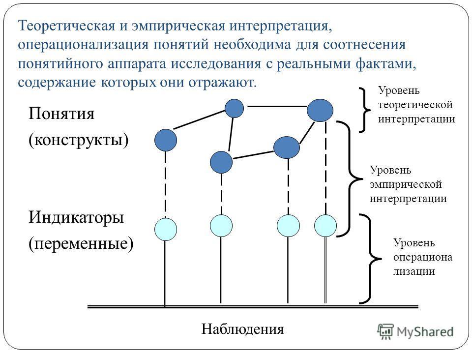 Теоретическая и эмпирическая интерпретация, операционализация понятий необходима для соотнесения понятийного аппарата исследования с реальными фактами, содержание которых они отражают. Понятия (конструкты) Индикаторы (переменные) Наблюдения Уровень т