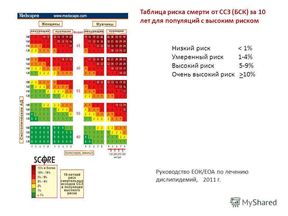 Руководство ЕОК/ЕОА по лечению дислипидемий, 2011 г. Низкий риск < 1% Умеренный риск 1-4% Высокий риск 5-9% Очень высокий риск >10% Таблица риска смерти от ССЗ (БСК) за 10 лет для популяций с высоким риском