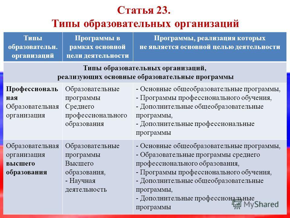 Статья 23. Типы образовательных организаций Типы образовательн. организаций Программы в рамках основной цели деятельности Программы, реализация которых не является основной целью деятельности Типы образовательных организаций, реализующих основные обр