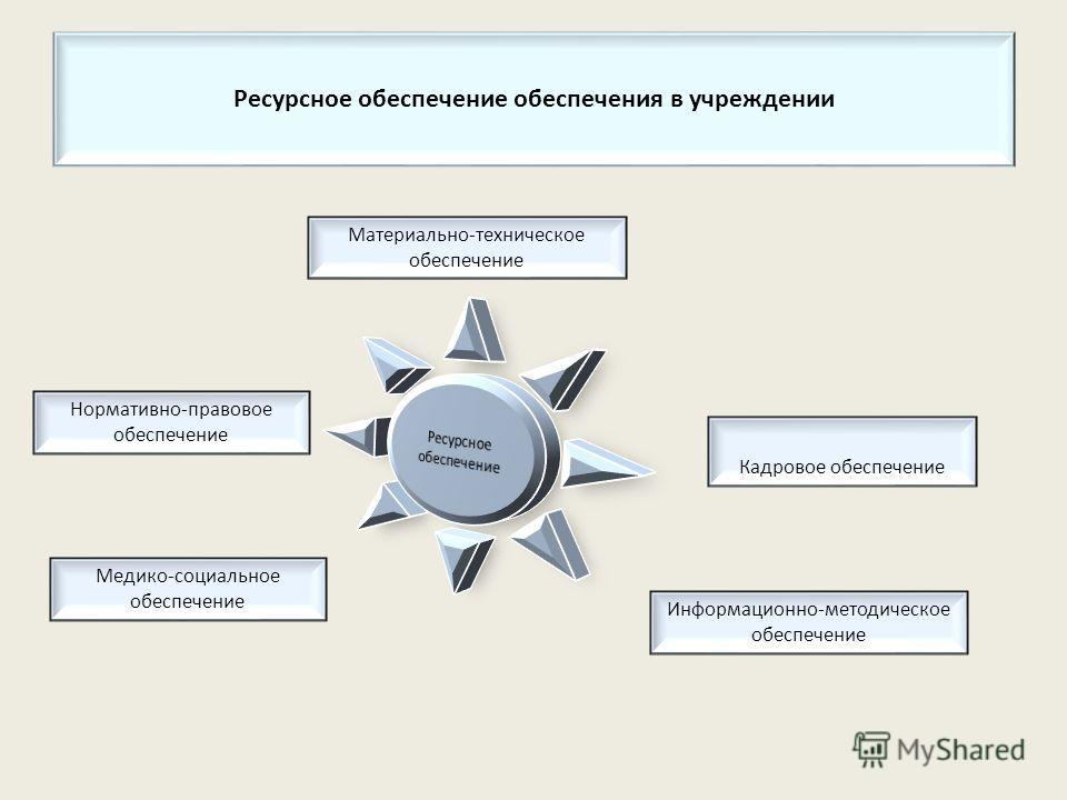 Ресурсное обеспечение обеспечения в учреждении Кадровое обеспечение Материально-техническое обеспечение Информационно-методическое обеспечение Медико-социальное обеспечение Нормативно-правовое обеспечение
