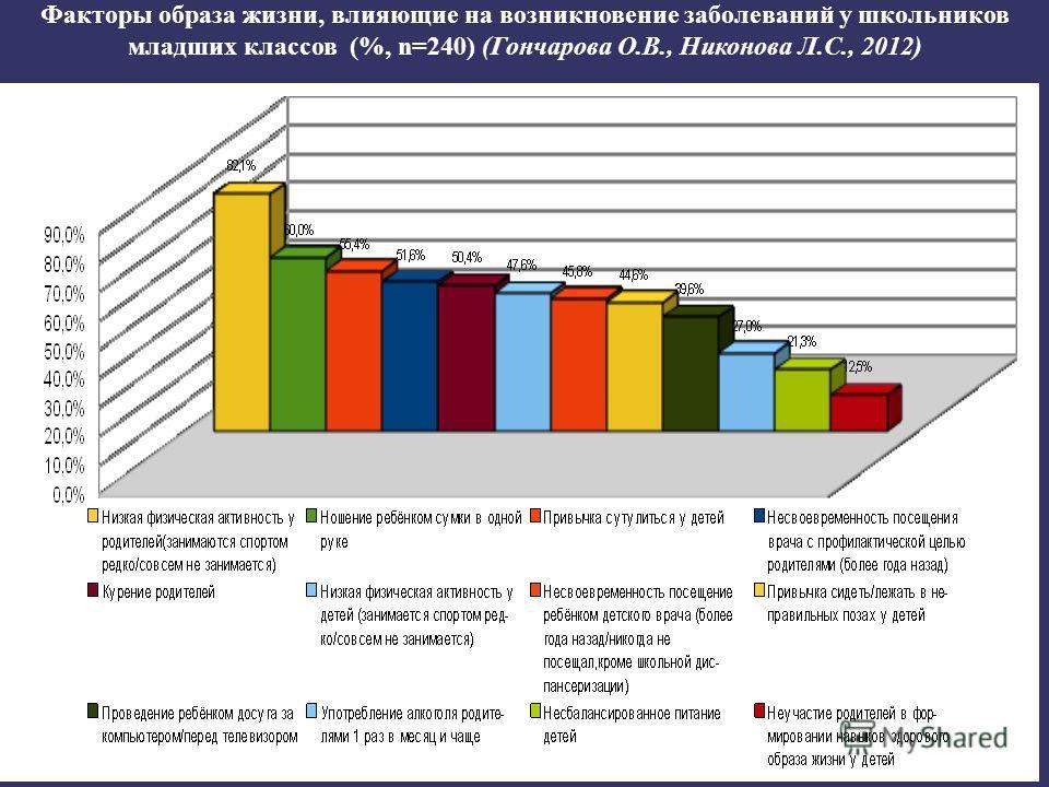 Факторы образа жизни, влияющие на возникновение заболеваний у школьников младших классов (%, n=240) (Гончарова О.В., Никонова Л.С., 2012)