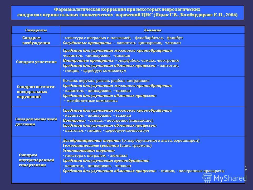 СиндромыЛечение Синдром возбуждения - микстура с цитралью и магнезией, - фенобарбитал, - фенибут Сосудистые препараты: – кавинтон,- циннаризин,- танакан Синдром угнетения Средства для улучшения мозгового кровообращения: -кавинтон, -циннаризин, -танак