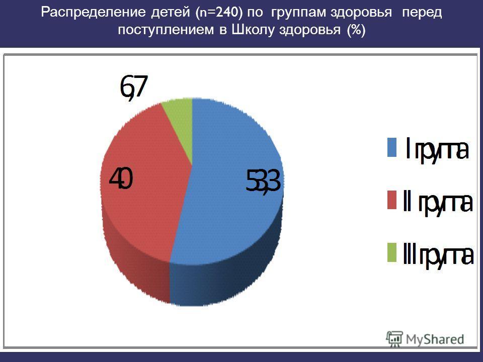 Распределение детей (n=240) по группам здоровья перед поступлением в Школу здоровья (%)