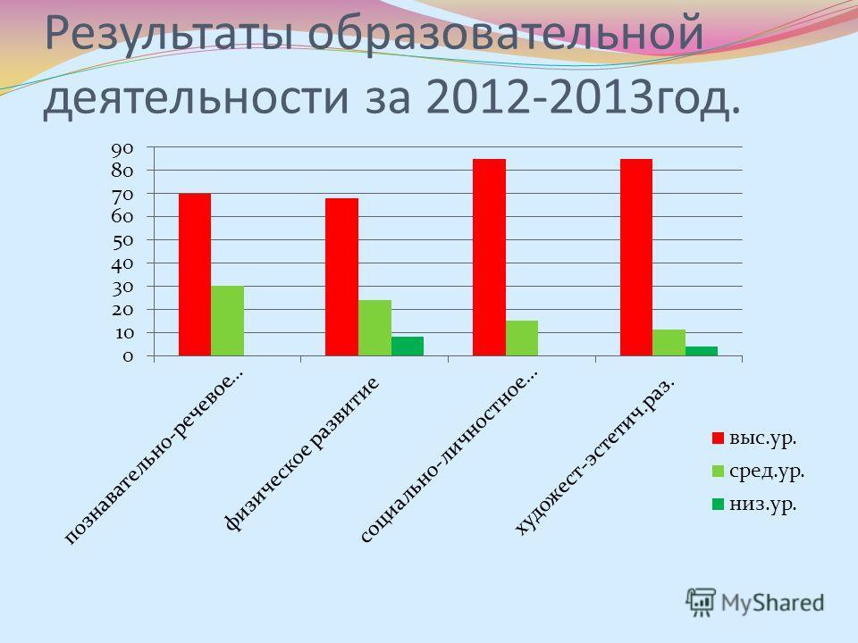 Результаты образовательной деятельности за 2012-2013год.