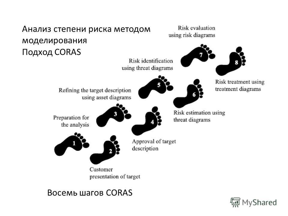 Восемь шагов CORAS Анализ степени риска методом моделирования Подход CORAS