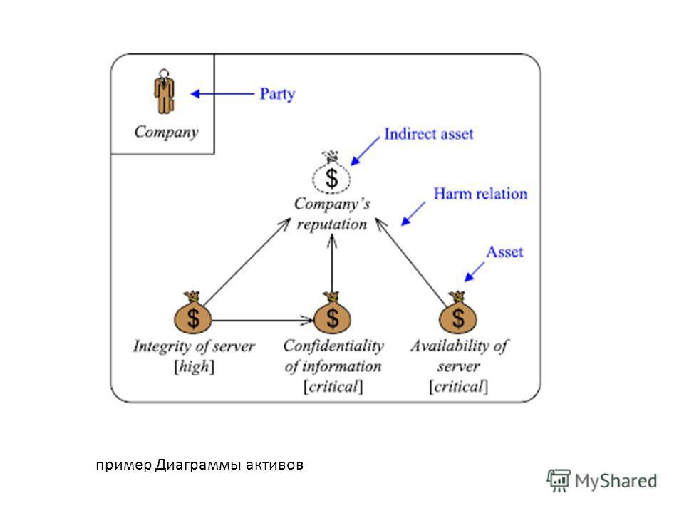 пример Диаграммы активов