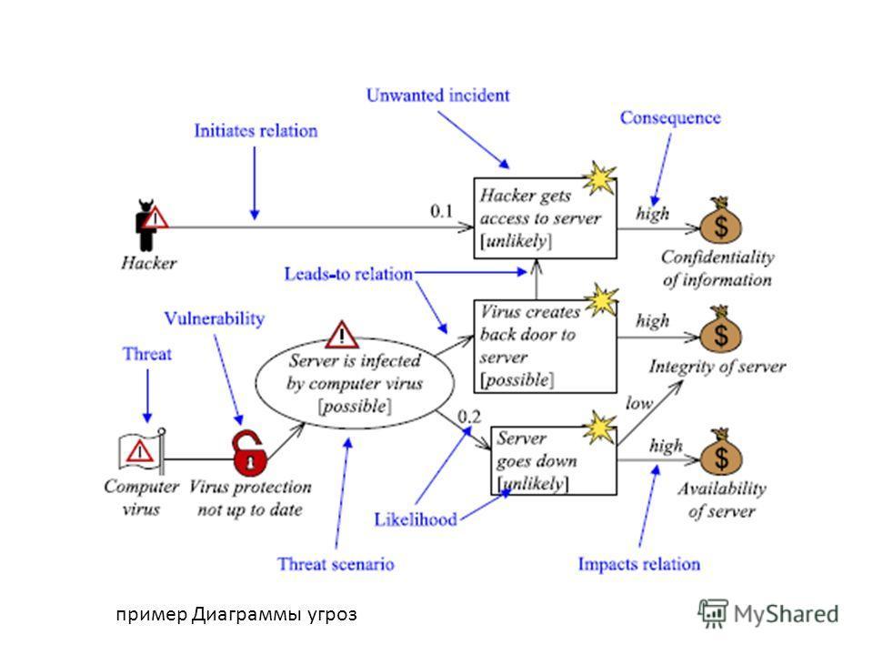 пример Диаграммы угроз