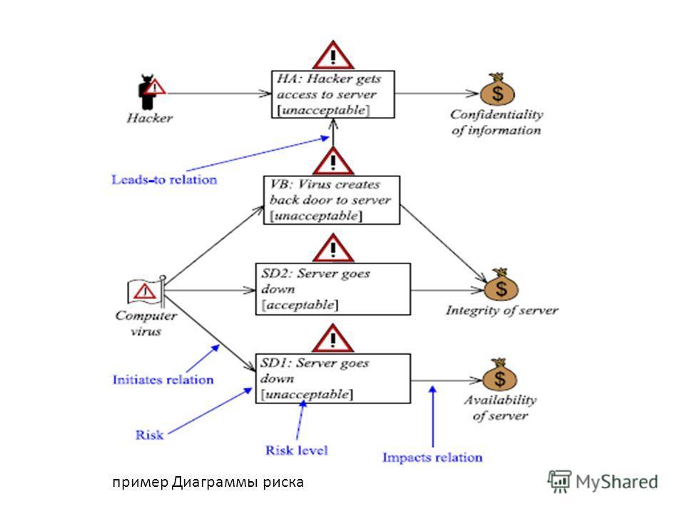 пример Диаграммы риска