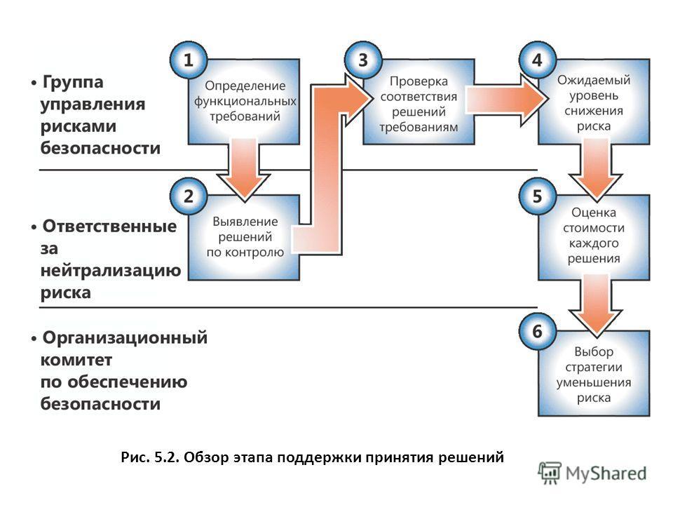 Рис. 5.2. Обзор этапа поддержки принятия решений