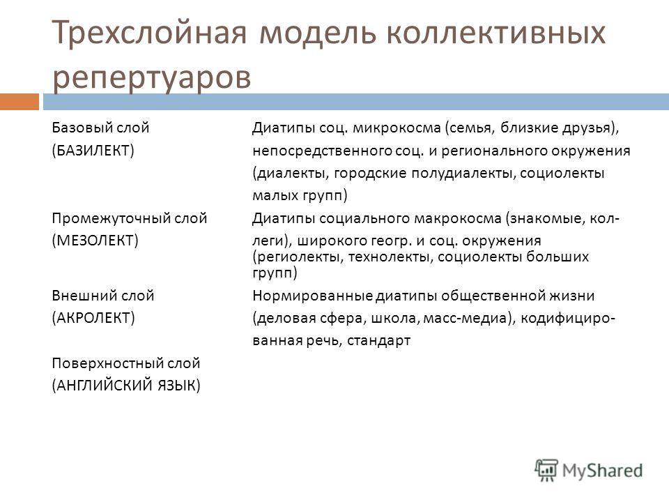 Трехслойная модель коллективных репертуаров Базовый слойДиатипы соц. микрокосма ( семья, близкие друзья ), ( БАЗИЛЕКТ ) непосредственного соц. и регионального окружения ( диалекты, городские полудиалекты, социолекты малых групп ) Промежуточный слойДи