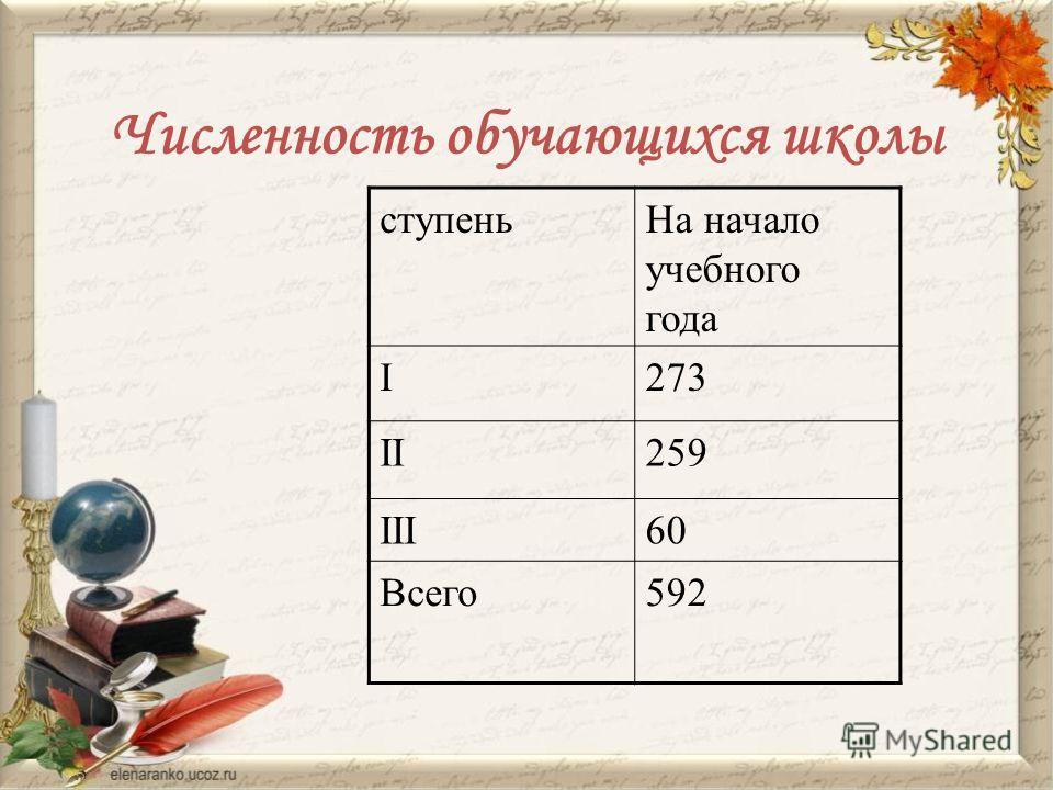 Численность обучающихся школы ступеньНа начало учебного года I273 II259 III60 Всего592