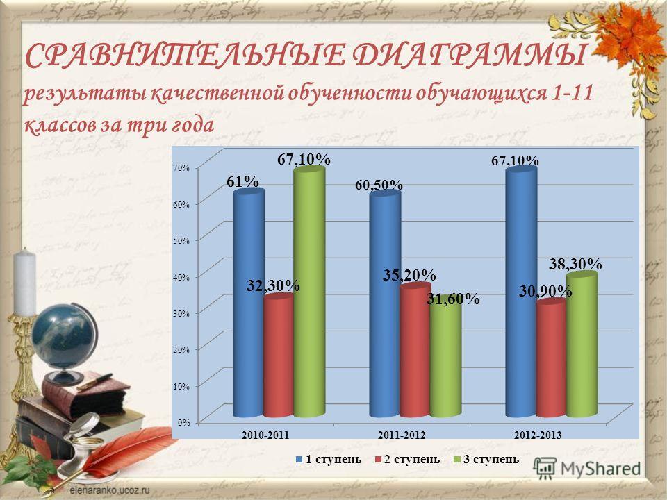 СРАВНИТЕЛЬНЫЕ ДИАГРАММЫ результаты качественной обученности обучающихся 1-11 классов за три года
