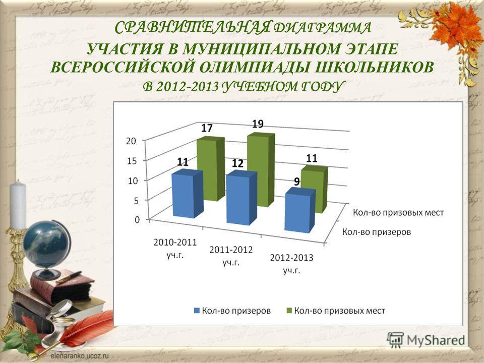 СРАВНИТЕЛЬНАЯ ДИАГРАММА УЧАСТИЯ В МУНИЦИПАЛЬНОМ ЭТАПЕ ВСЕРОССИЙСКОЙ ОЛИМПИАДЫ ШКОЛЬНИКОВ В 2012-2013 УЧЕБНОМ ГОДУ