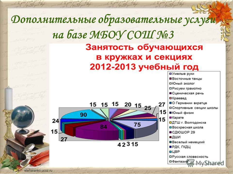 Дополнительные образовательные услуги на базе МБОУ СОШ 3