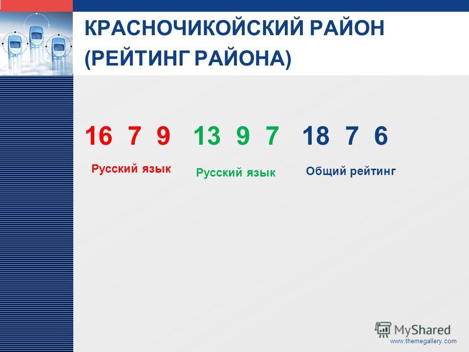 LOGO 16 7 9 13 9 7 18 7 6 КРАСНОЧИКОЙСКИЙ РАЙОН (РЕЙТИНГ РАЙОНА) www.themegallery.com Русский язык Общий рейтинг Русский язык