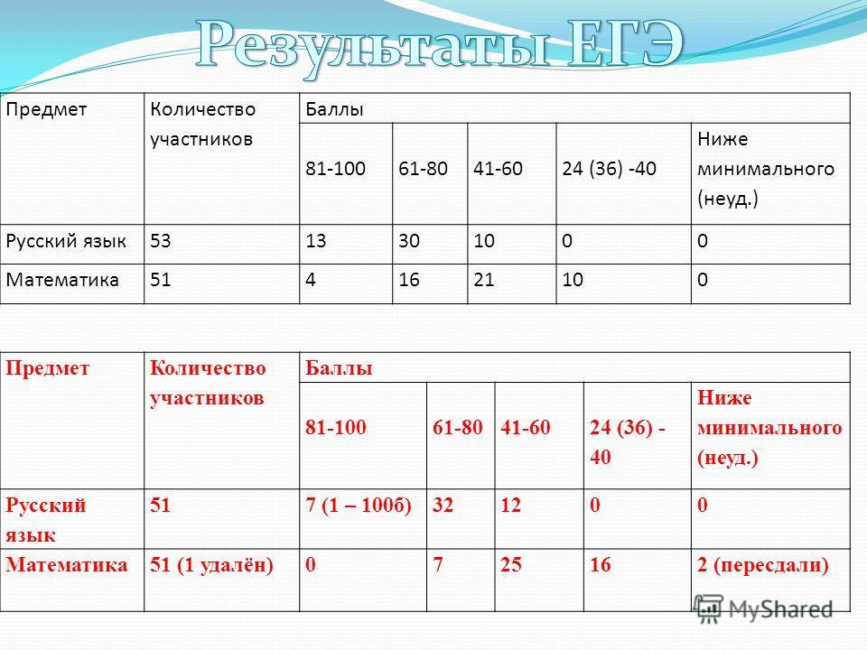 Предмет Количество участников Баллы 81-10061-8041-6024 (36) -40 Ниже минимального (неуд.) Русский язык5313301000 Математика5141621100 Предмет Количество участников Баллы 81-10061-8041-60 24 (36) - 40 Ниже минимального (неуд.) Русский язык 517 (1 – 10