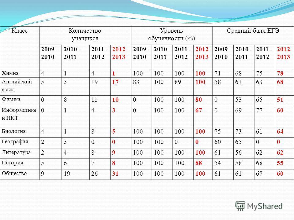 КлассКоличество учащихся Уровень обученности (%) Средний балл ЕГЭ 2009- 2010 2010- 2011 2011- 2012 2012- 2013 2009- 2010 2010- 2011 2011- 2012 2012- 2013 2009- 2010 2010- 2011 2011- 2012 2012- 2013 Химия 4141100 71687578 Английский язык 5519178310089