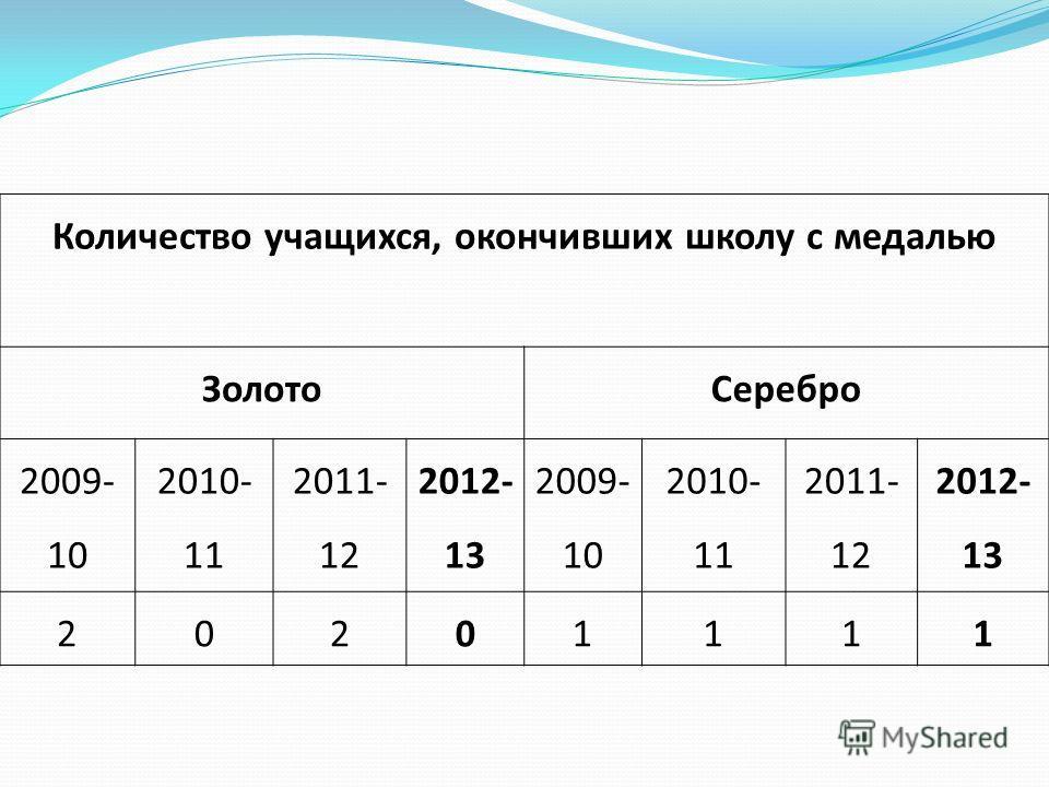 Количество учащихся, окончивших школу с медалью ЗолотоСеребро 2009- 10 2010- 11 2011- 12 2012- 13 2009- 10 2010- 11 2011- 12 2012- 13 20201111