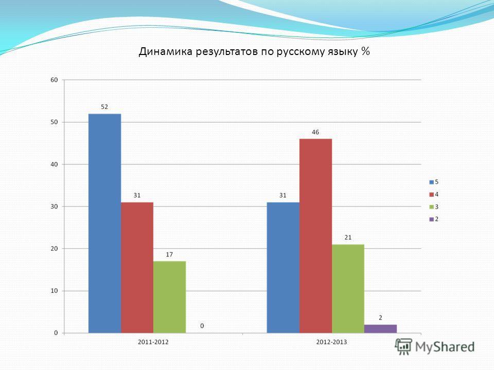 Динамика результатов по русскому языку %