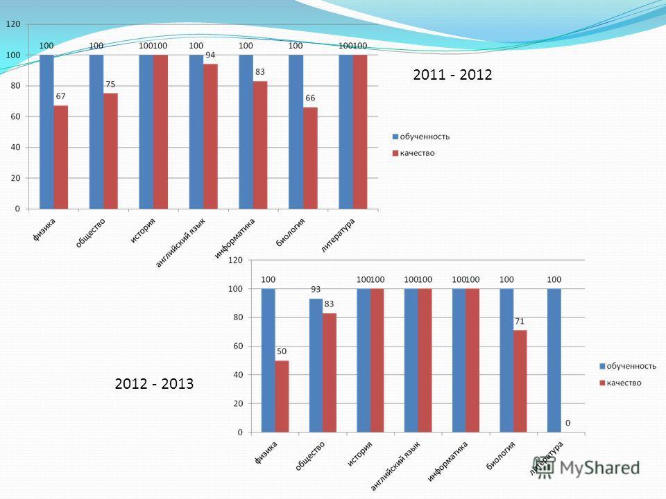 2011 - 2012 2012 - 2013
