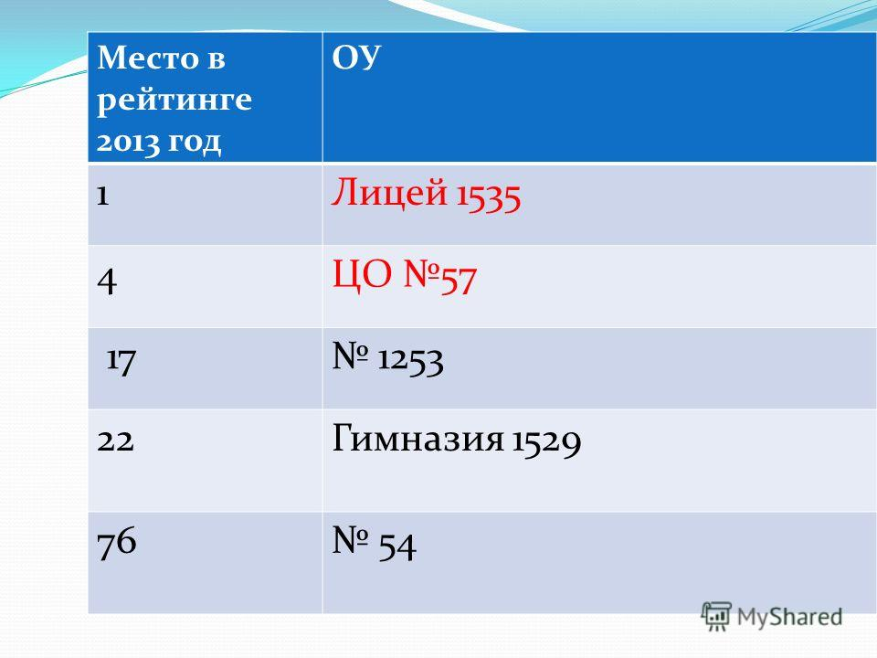 Место в рейтинге 2013 год ОУ 1Лицей 1535 4ЦО 57 17 1253 22Гимназия 1529 76 54