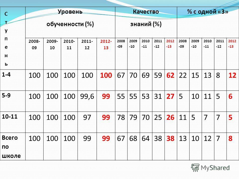 Уровень обученности (%) Качество знаний (%) % с одной «3» 2008- 09 2009- 10 2010- 11 2011- 12 2012- 13 2008 -09 2009 -10 2010 -11 2011 -12 2012 -13 2008 -09 2009 -10 2010 -11 2011 -12 2012 -13 1-4 100 6770695962221513812 5-9 100 99,69955 533127510115