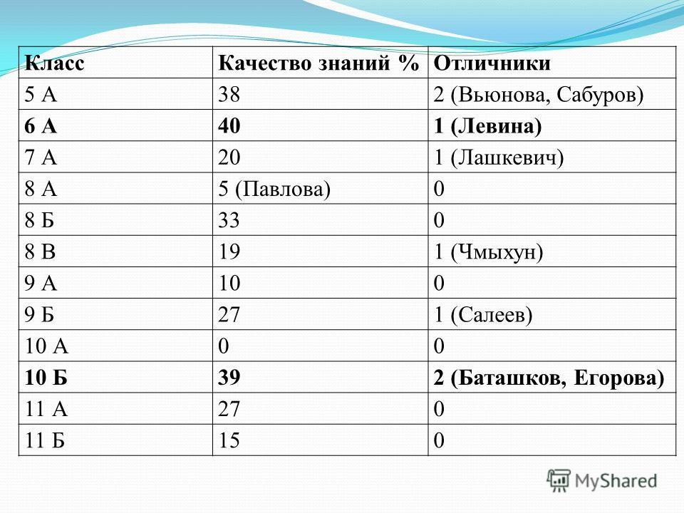 КлассКачество знаний %Отличники 5 А382 (Вьюнова, Сабуров) 6 А401 (Левина) 7 А201 (Лашкевич) 8 А5 (Павлова)0 8 Б330 8 В191 (Чмыхун) 9 А100 9 Б271 (Салеев) 10 А00 10 Б392 (Баташков, Егорова) 11 А270 11 Б150