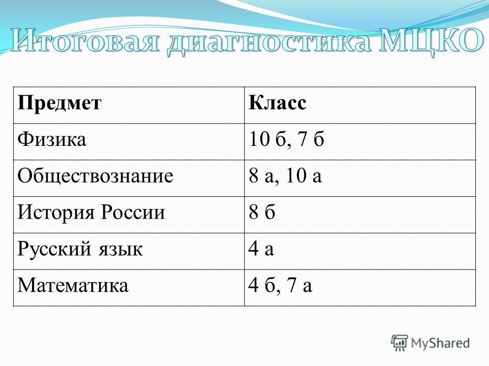 ПредметКласс Физика10 б, 7 б Обществознание8 а, 10 а История России8 б Русский язык4 а Математика4 б, 7 а