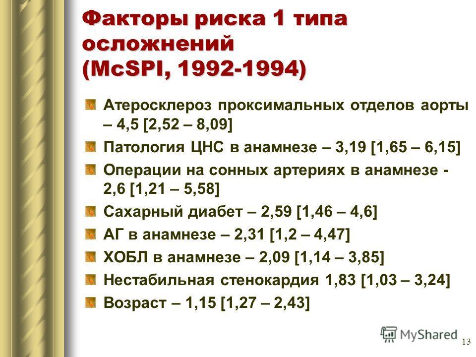13 Факторы риска 1 типа осложнений (McSPI, 1992-1994) Атеросклероз проксимальных отделов аорты – 4,5 [2,52 – 8,09] Патология ЦНС в анамнезе – 3,19 [1,65 – 6,15] Операции на сонных артериях в анамнезе - 2,6 [1,21 – 5,58] Сахарный диабет – 2,59 [1,46 –